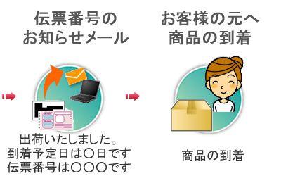 商品到着までの流れ3